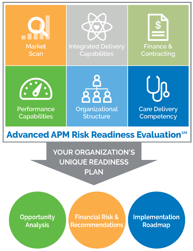 Advanced APM Risk Readiness Evaluation