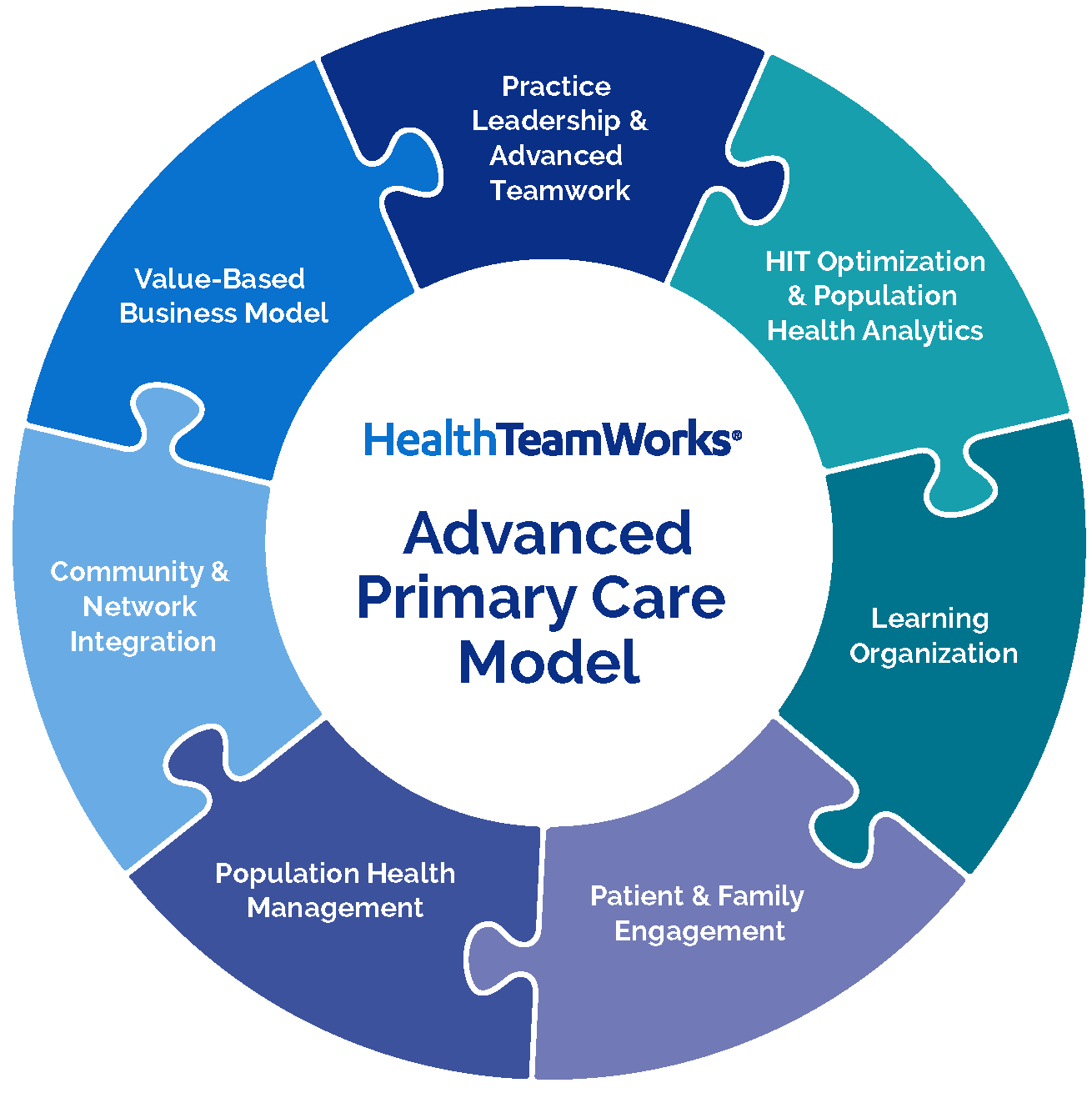 HealthTeamWorks Advanced Primary Care Model