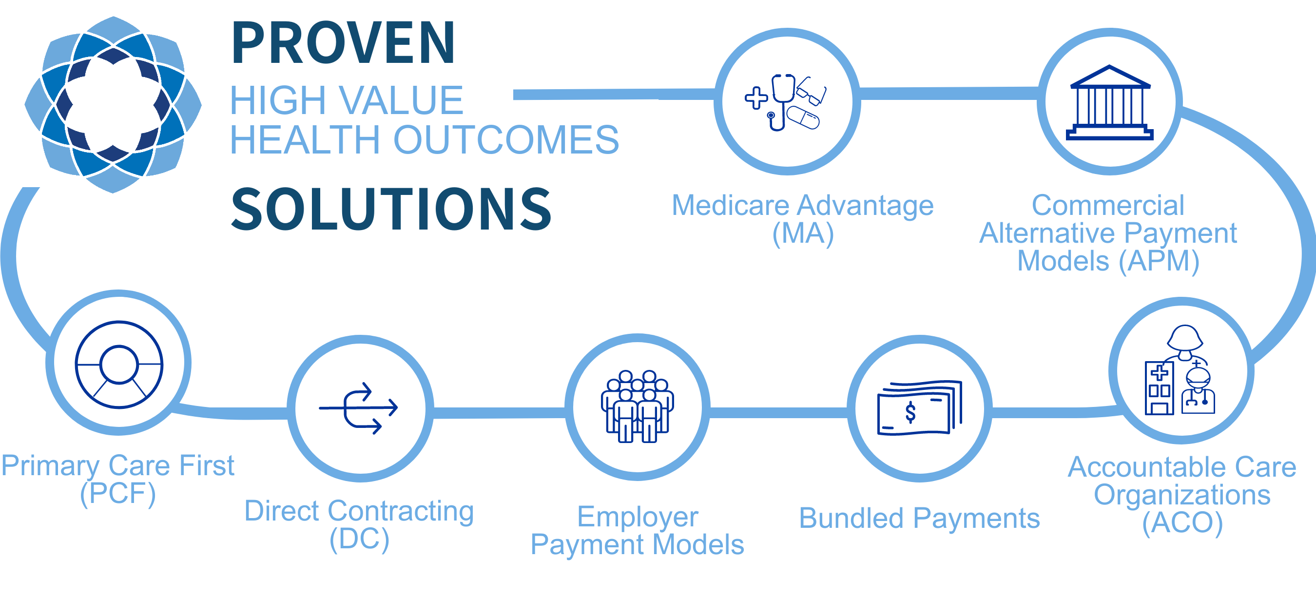 Proven Solutions High Value Health Outcomes Medicare Advantage, Commercial Alternative Payment Models (APM), Accountable Care Organizations (ACO), Bundled Payments, Employer Payment Models, Direct Contracting (DC), Primary Care First (PCF)