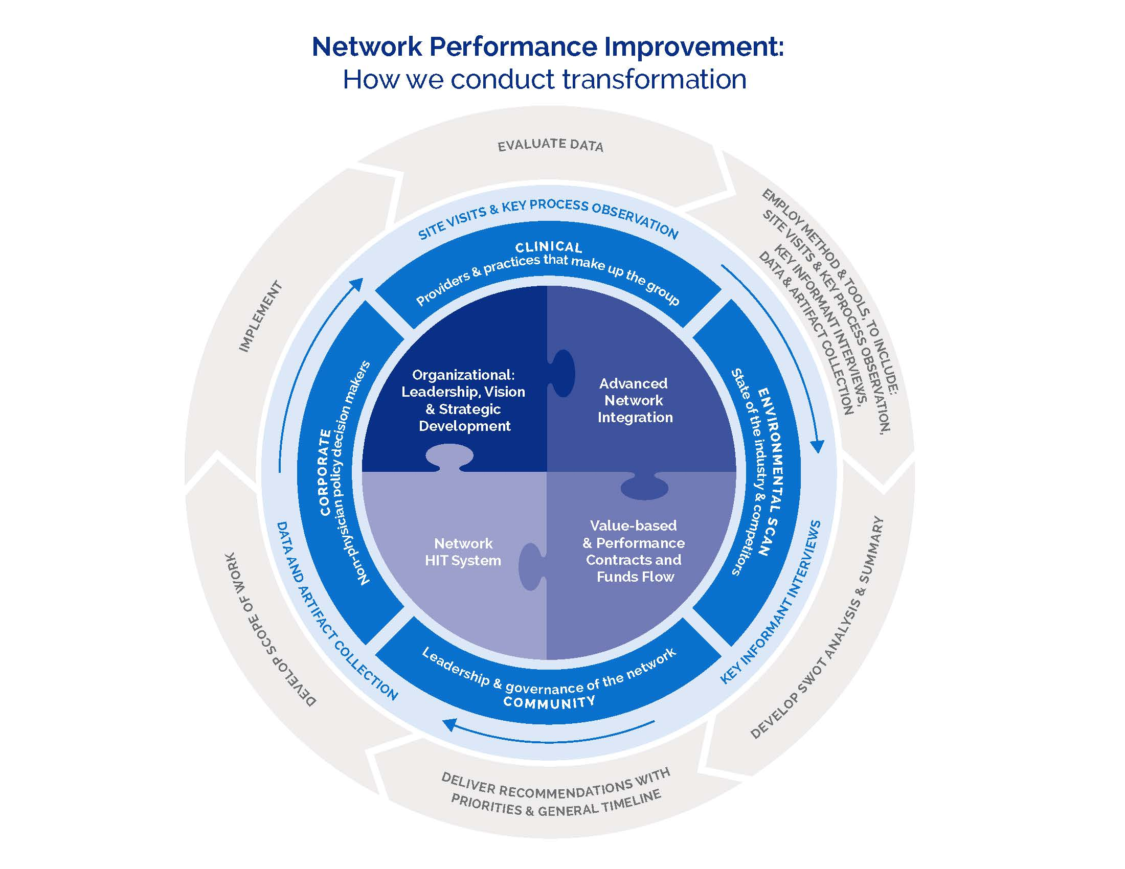 Network Performance Improvement: How we conduct transformation