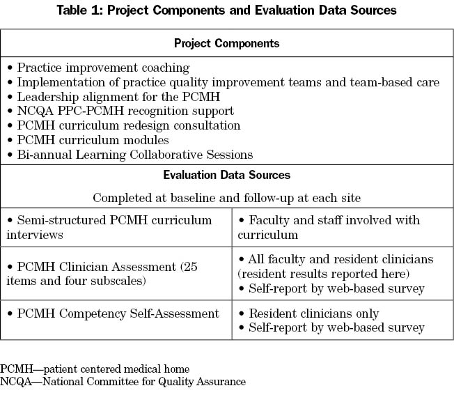 Curriculum Redesign for Teaching the PCMH in Colorado Family