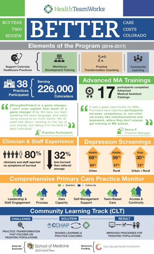 BC3 Year Two Infographic