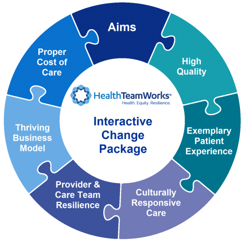 HealthTeamWorks Interactive Change Package Aims