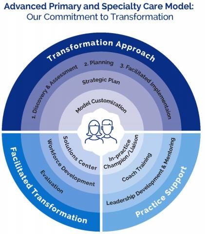 Advanced Primary and Specialty Care Model: Our Commitment to Transformation