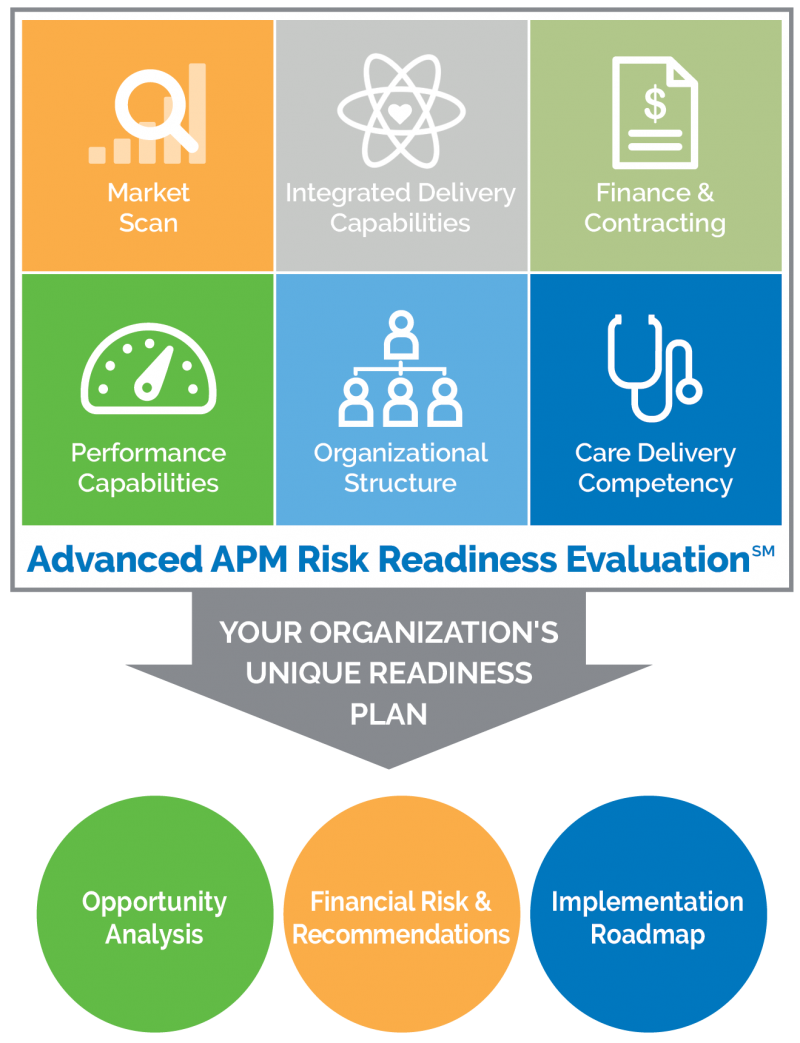 APM Risk Readiness Evaluation