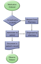 Process Flow or Linear Process Map