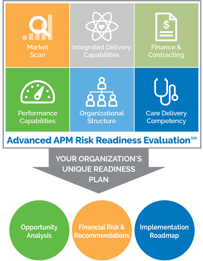 APM Risk Readiness Evaluation Model